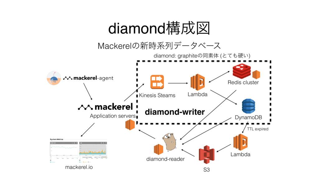 diamondߏਤ Mackerelͷ৽ܥྻσʔλϕʔε diamond: graphit...