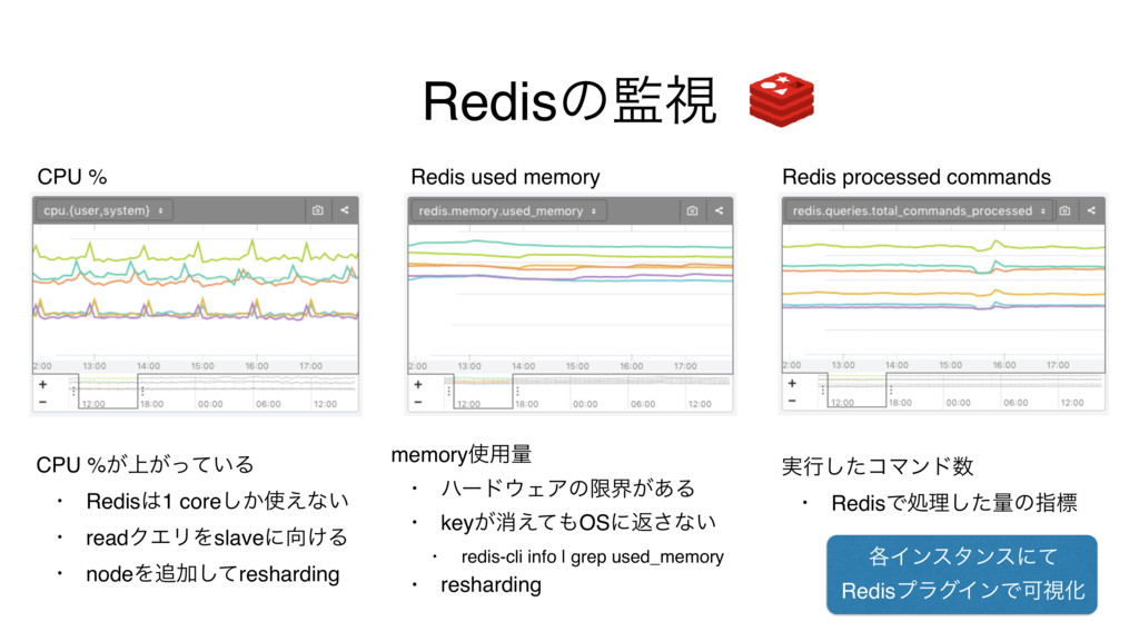 Redisͷࢹ CPU % Redis used memory Redis processe...