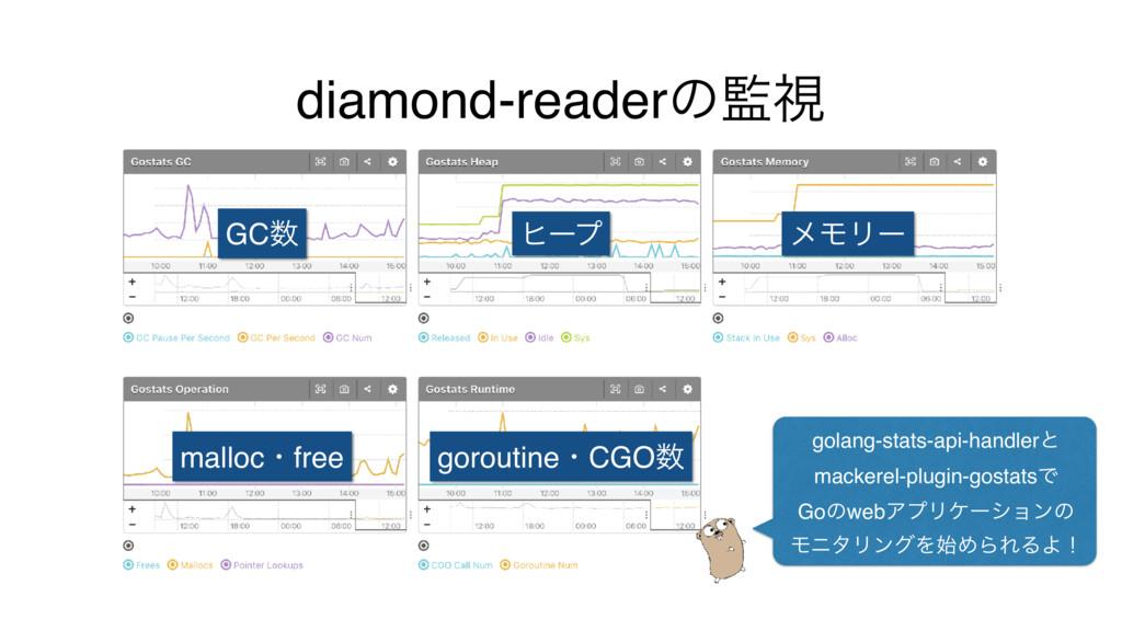 diamond-readerͷࢹ golang-stats-api-handlerͱ mac...