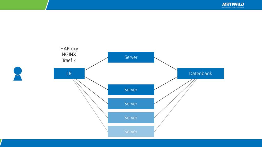 Server Server Server Server LB Datenbank HAProx...