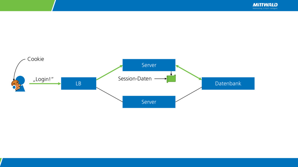"Server Server ""Login!"" Datenbank LB Cookie Sess..."