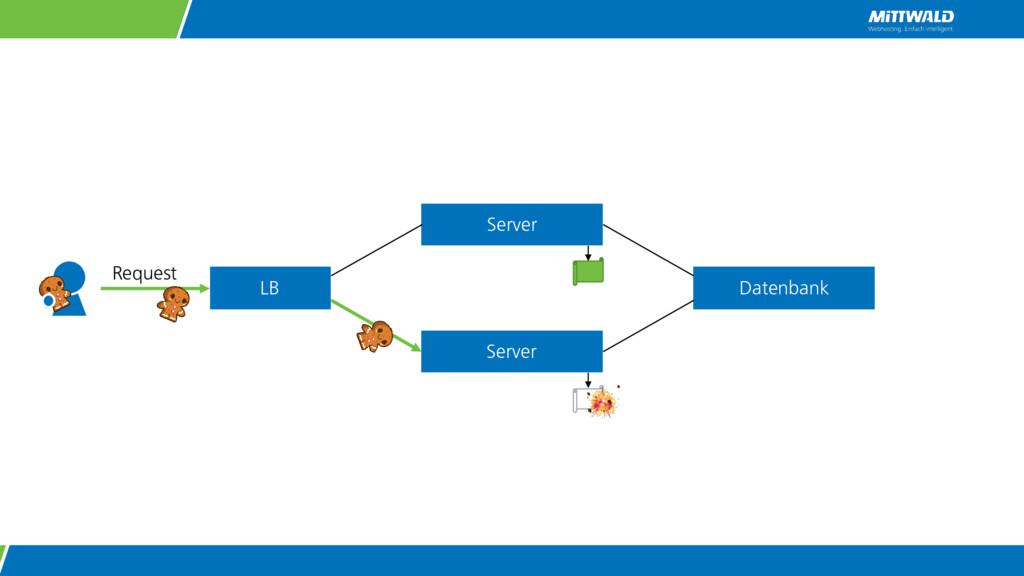 Server Server Request Datenbank LB