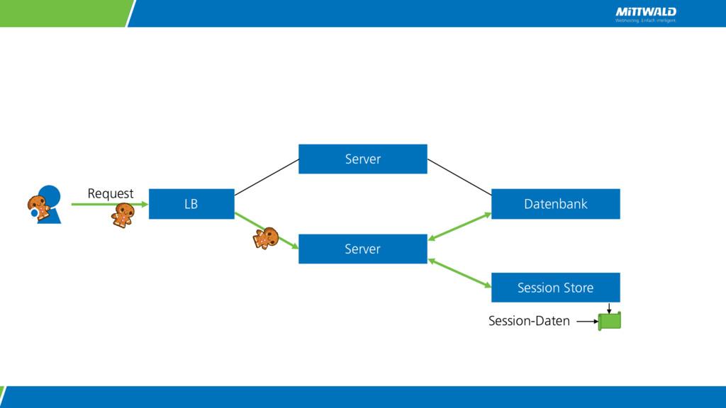 Server Server Request Datenbank LB Session-Date...