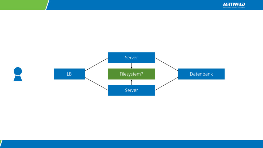 Server Server LB Datenbank Filesystem?
