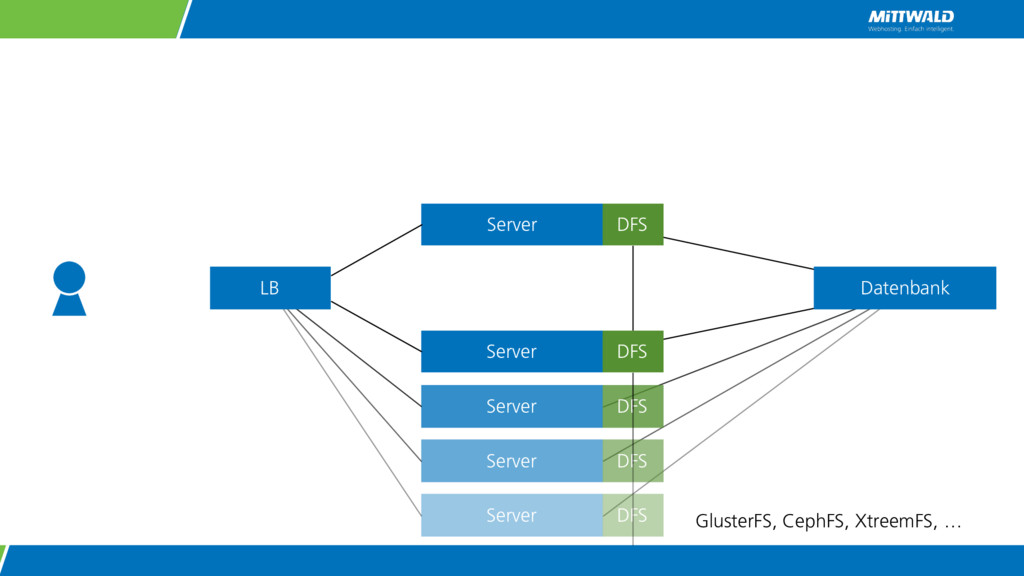 Server Server Server Server Server LB Datenbank...