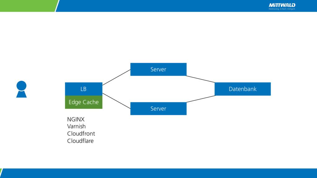 LB Datenbank Server Server NGINX Varnish Cloudf...