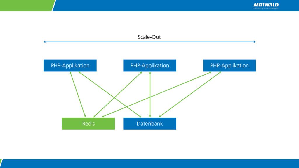 PHP-Applikation Datenbank Redis PHP-Applikation...