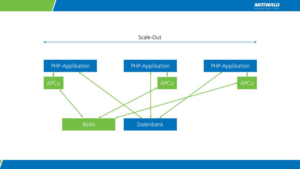 PHP-Applikation Datenbank APCu PHP-Applikation ...