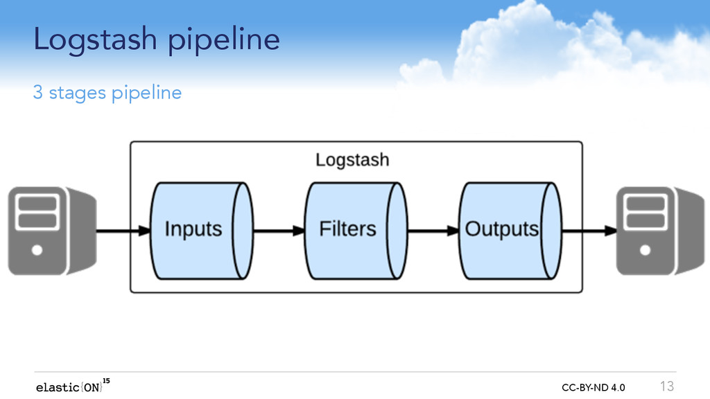 { } CC-BY-ND 4.0 Logstash pipeline 13 3 stages ...