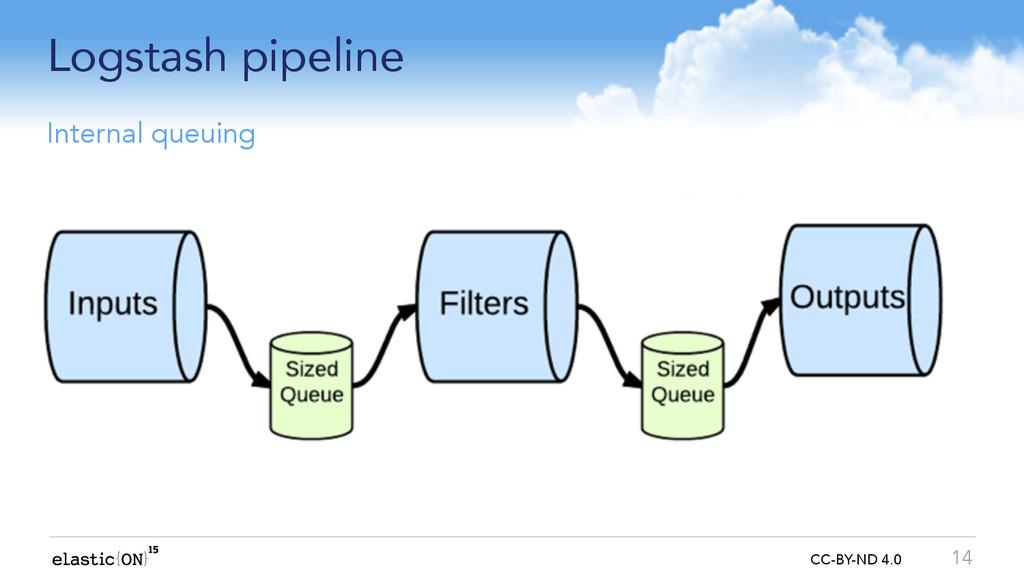 { } CC-BY-ND 4.0 Logstash pipeline 14 Internal ...
