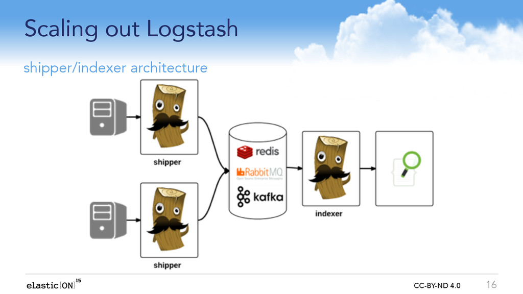 { } CC-BY-ND 4.0 Scaling out Logstash 16 shippe...