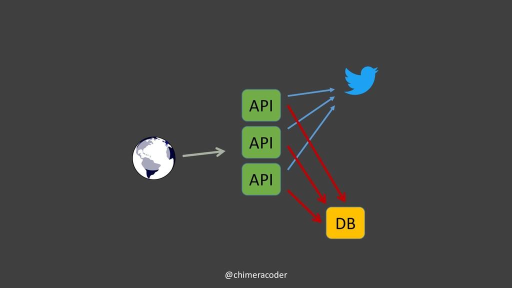 @chimeracoder API API API DB