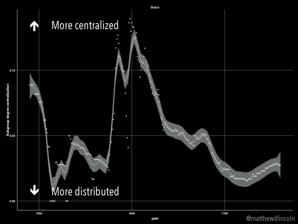 @matthewdlincoln é More centralized ê More di...