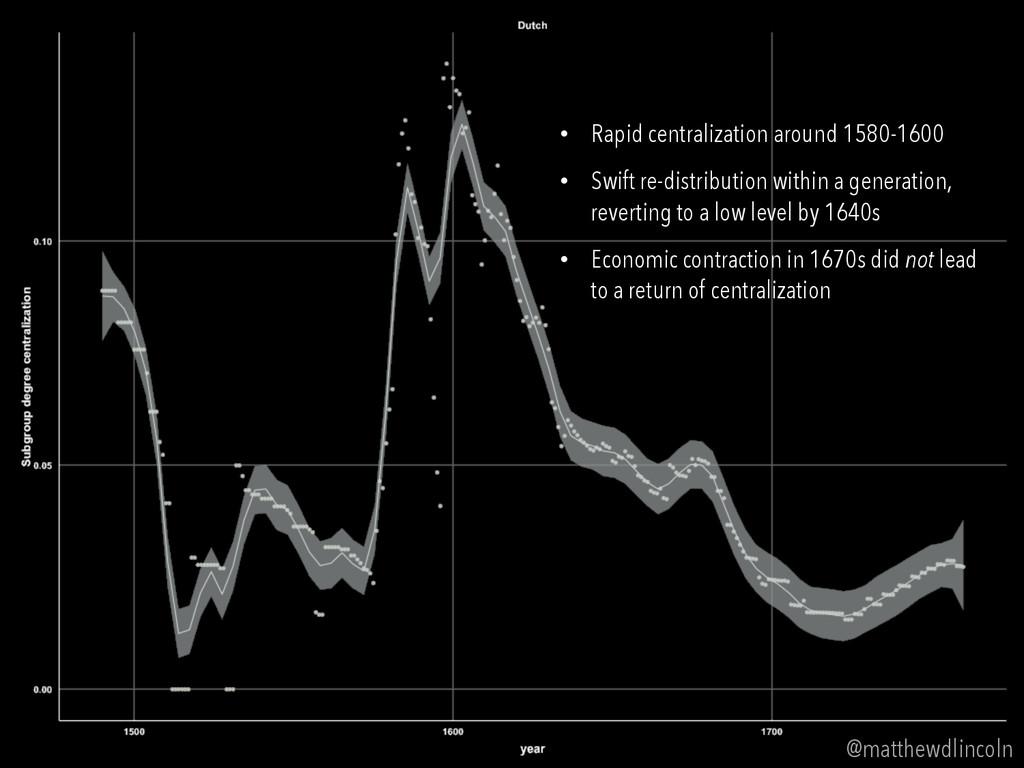 @matthewdlincoln • Rapid centralization around...