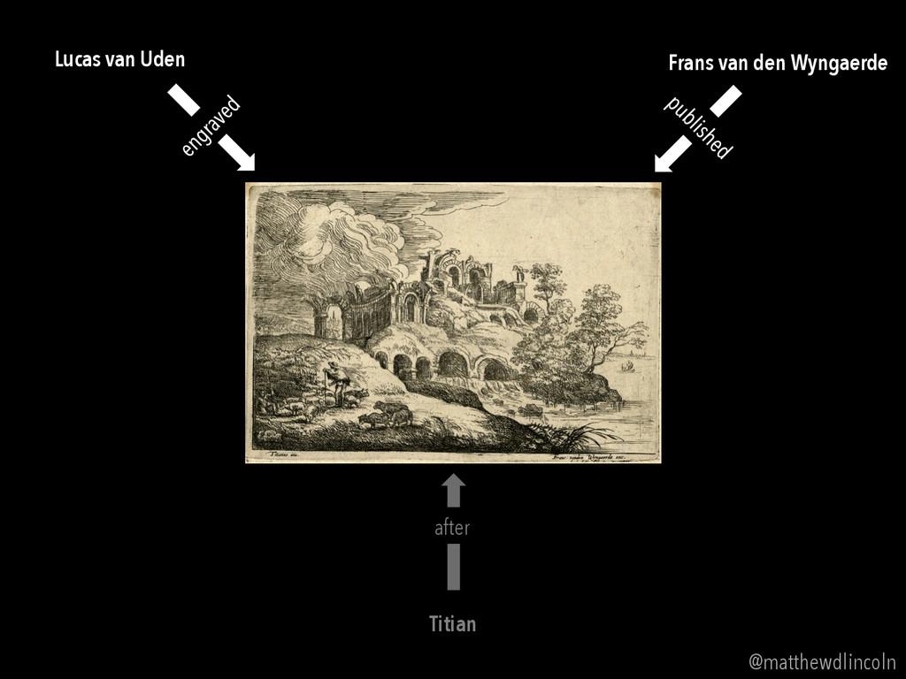 Titian Lucas van Uden Frans van den Wyngaerde a...