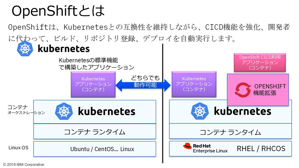 © 2019 IBM Corporation OpenShiftは、Kubernetesとの互...