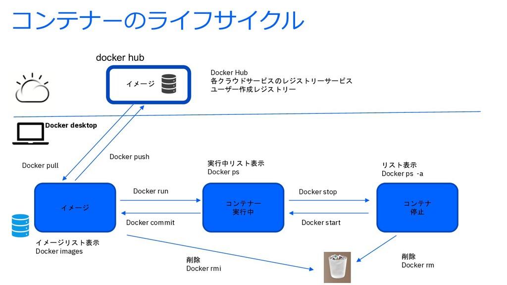 イメージ Docker Hub 各クラウドサービスのレジストリーサービス ユーザー作成レジスト...