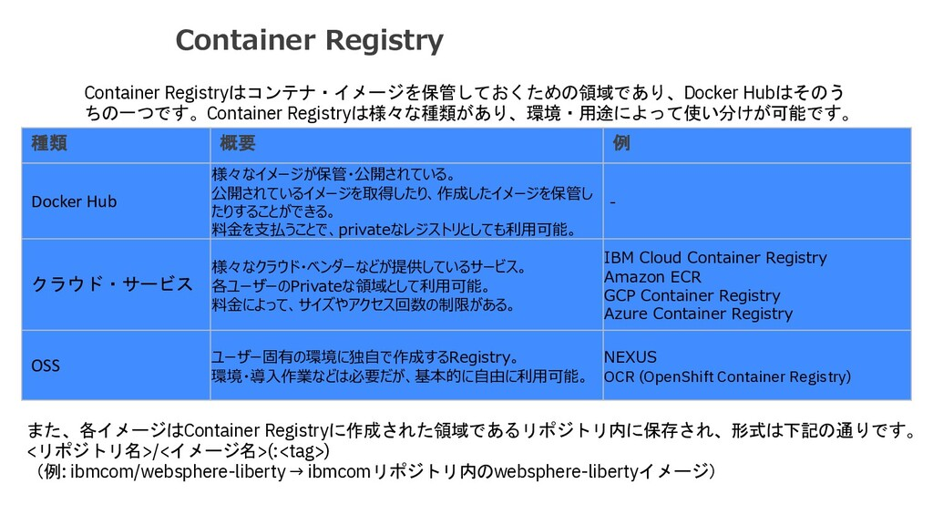 Container Registry Container Registryはコンテナ・イメージ...