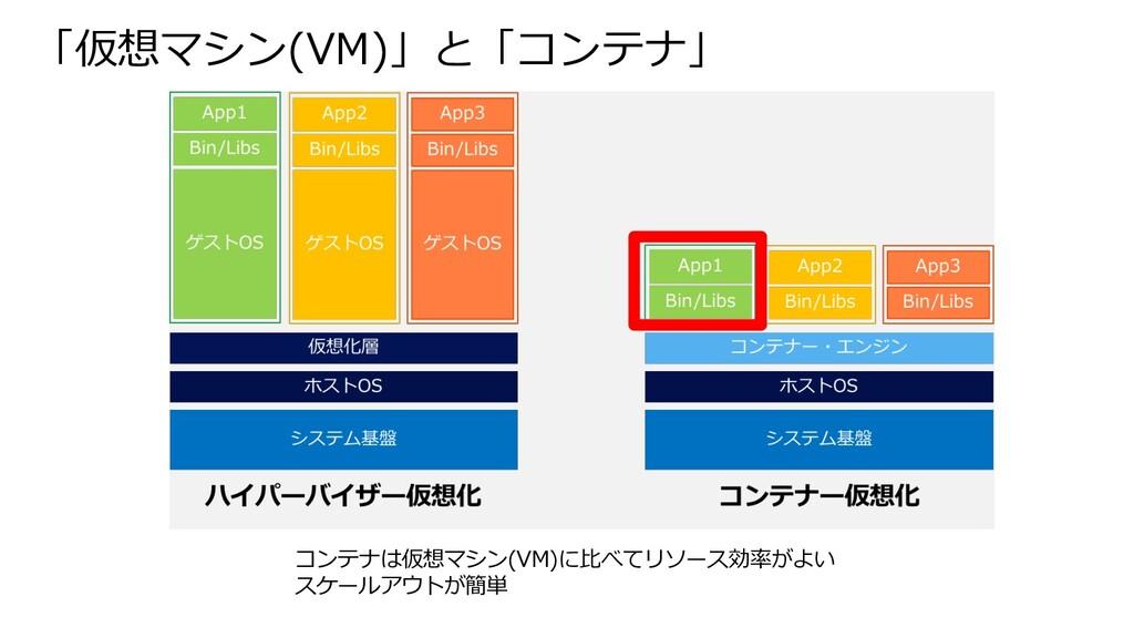 「仮想マシン(VM)」と「コンテナ」 コンテナは仮想マシン(VM)に⽐べてリソース効率がよい ...
