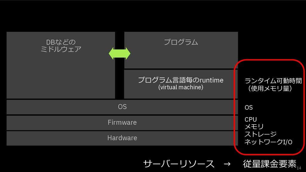 14 Hardware Firmware OS プログラム⾔語毎のruntime (virtu...