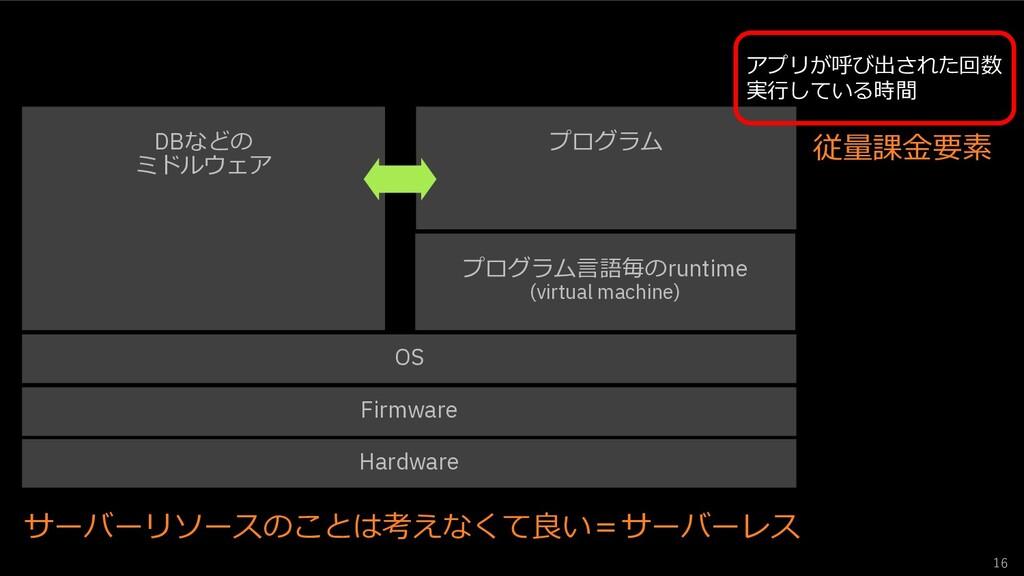 16 Hardware Firmware OS プログラム⾔語毎のruntime (virtu...