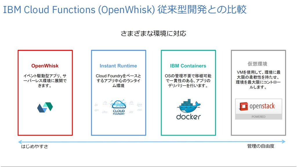 24 24 IBM Cloud Functions (OpenWhisk) 従来型開発との⽐較