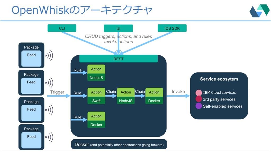 34 34 IBM Cloud services