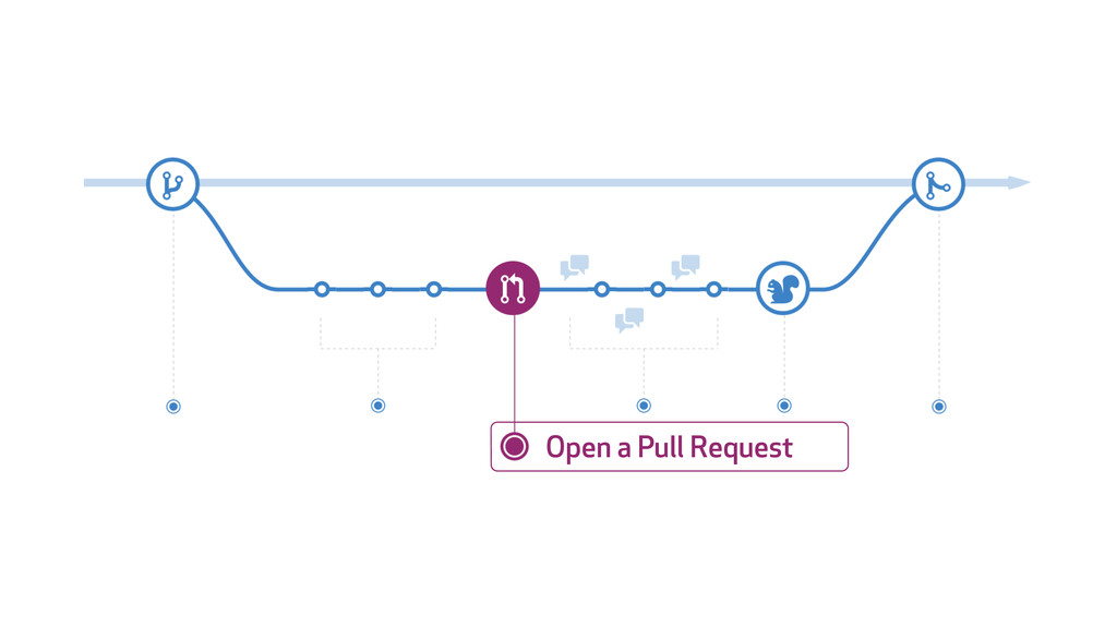 Open a Pull Request