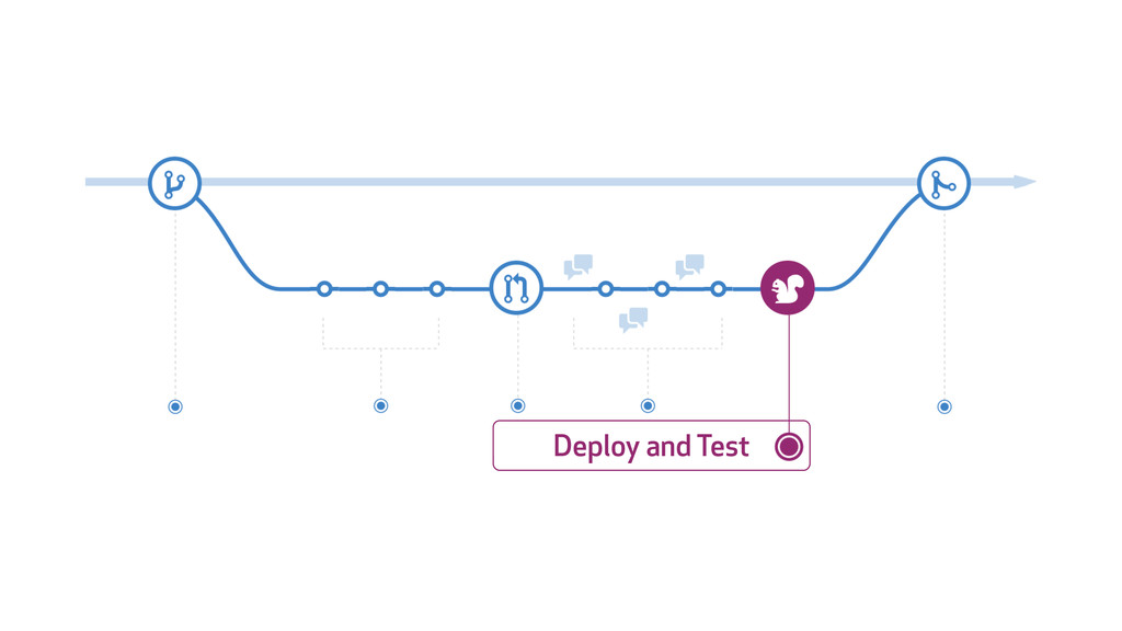 Deploy and Test