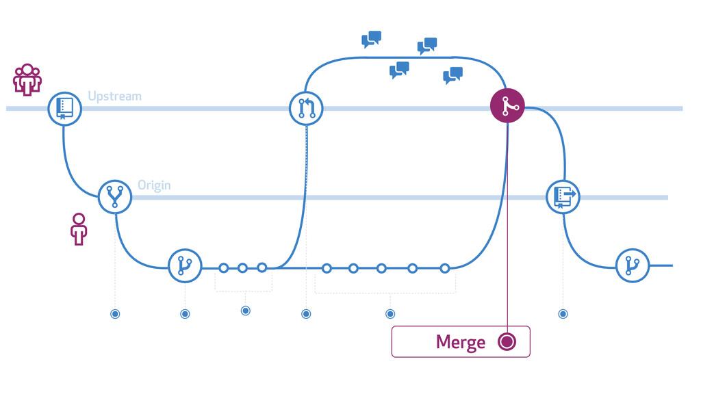# 1 * 2 3 3 & * 4 5 3 3 Upstream Origin Merge +