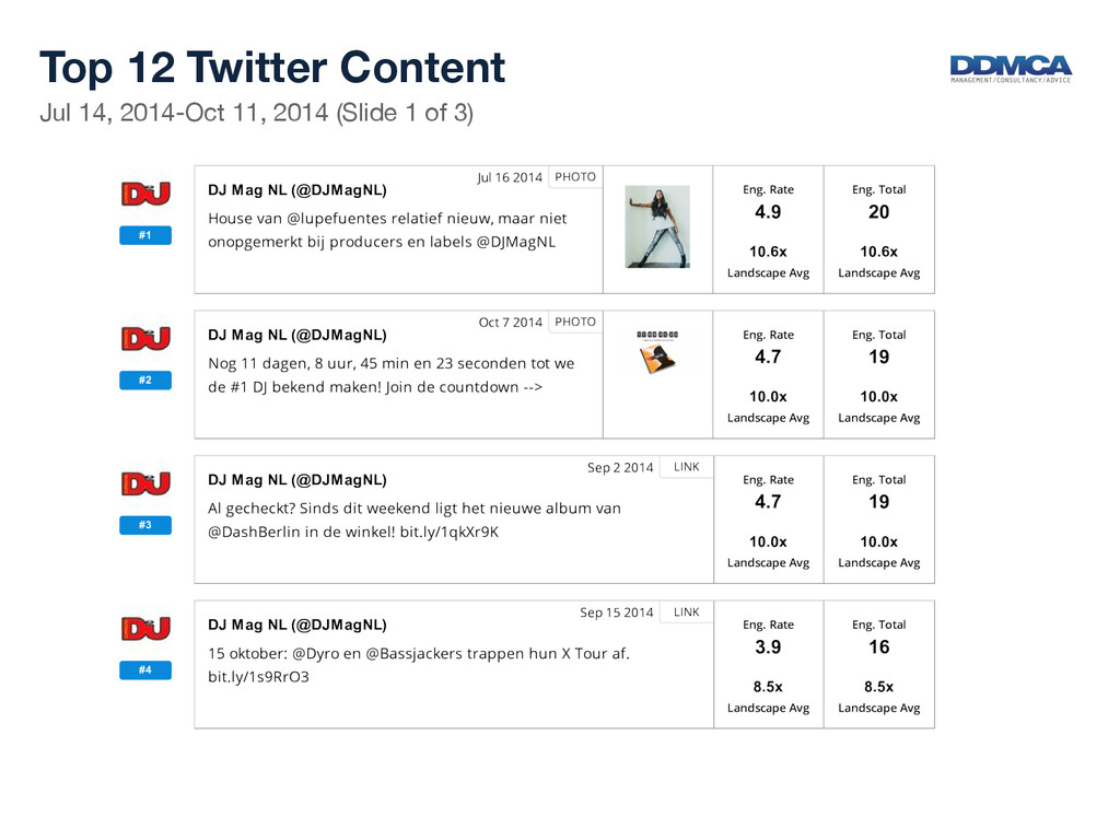 Top 12 Twitter Content  Jul 14, 2014-Oct 11,...