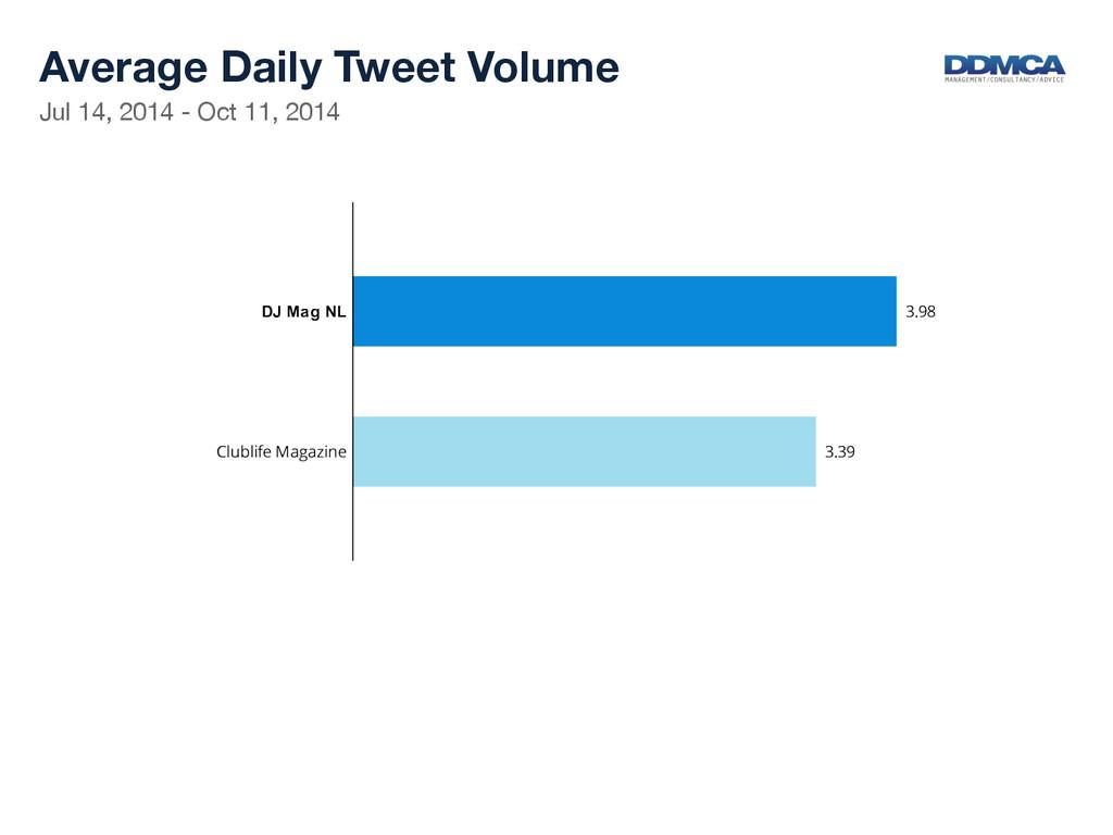 Jul 14, 2014 - Oct 11, 2014  Average Daily T...