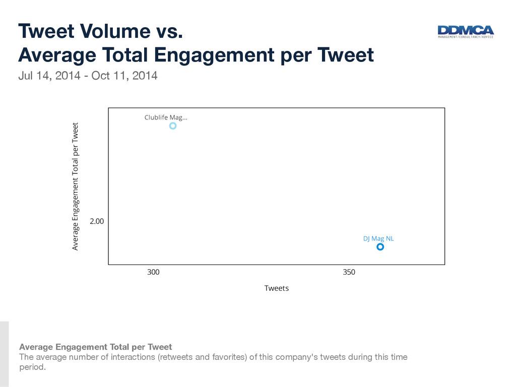 Jul 14, 2014 - Oct 11, 2014  Tweet Volume vs...