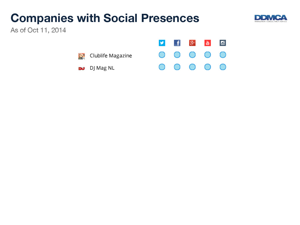 Companies with Social Presences  As of Oct 1...