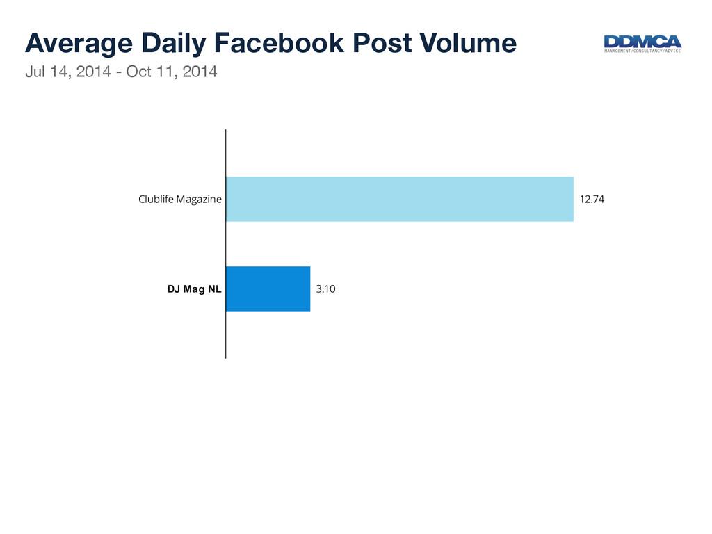 Jul 14, 2014 - Oct 11, 2014  Average Daily F...