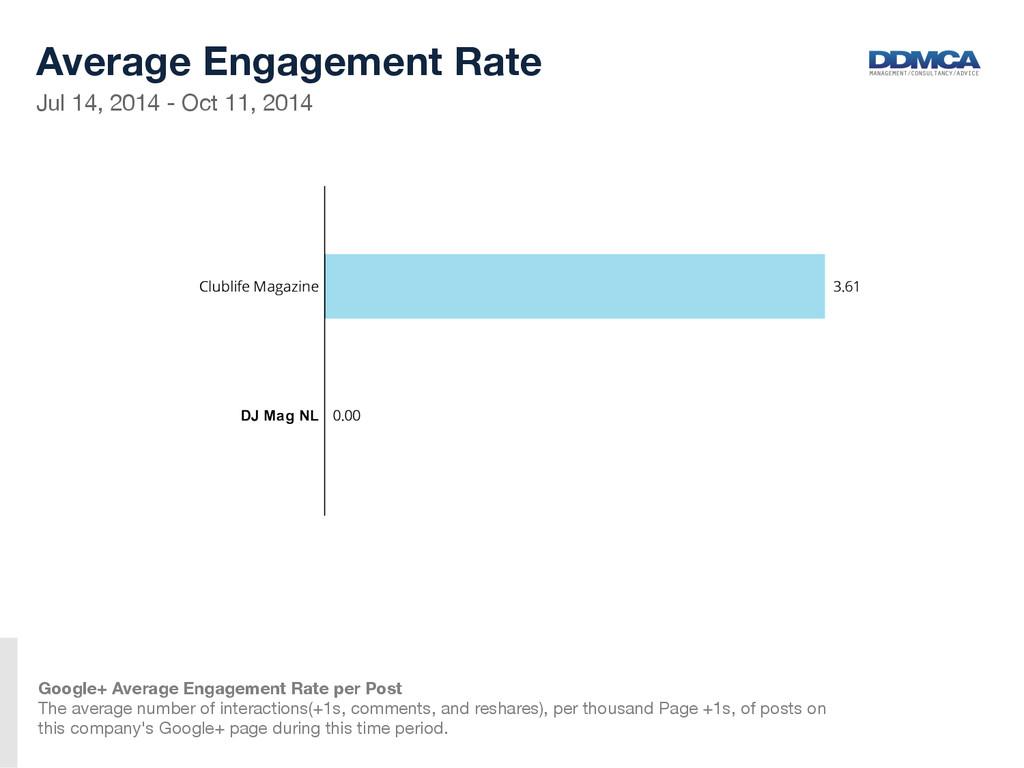 Jul 14, 2014 - Oct 11, 2014  Average Engagem...