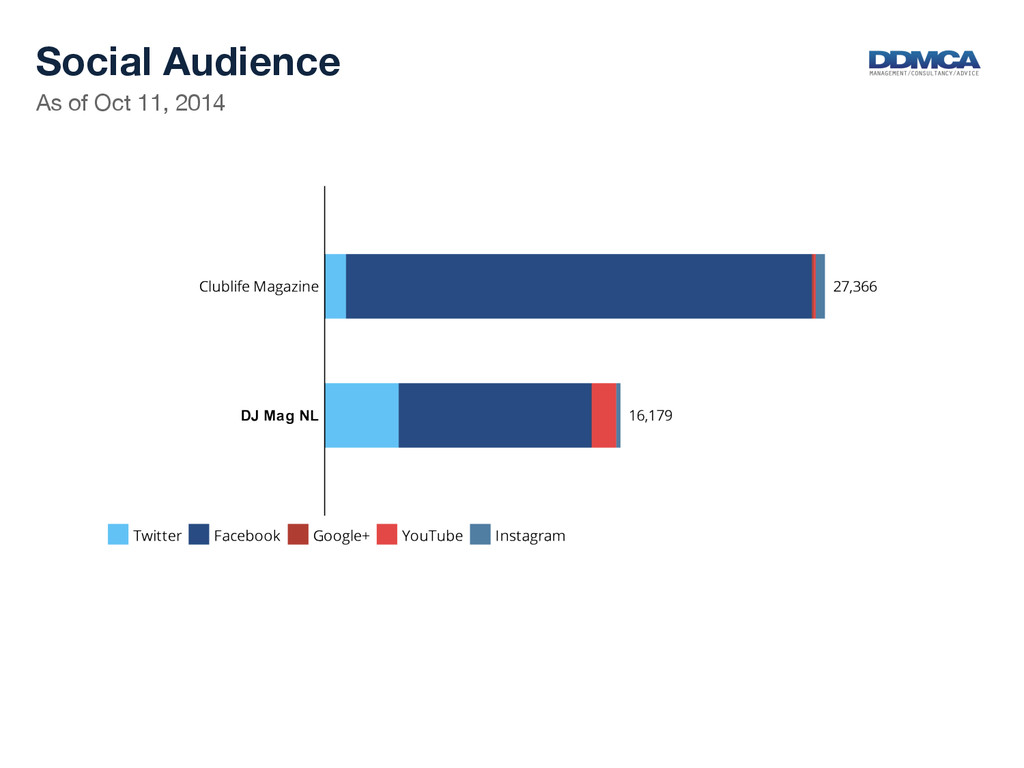 As of Oct 11, 2014  Social Audience