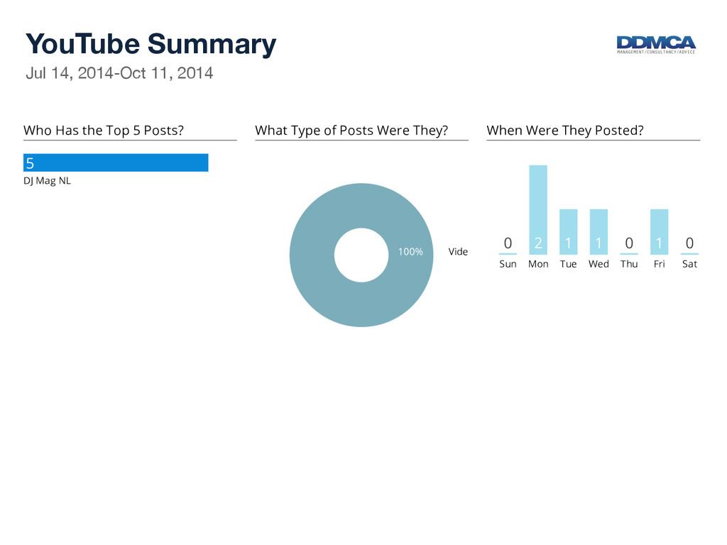 YouTube Summary  Jul 14, 2014-Oct 11, 2014...