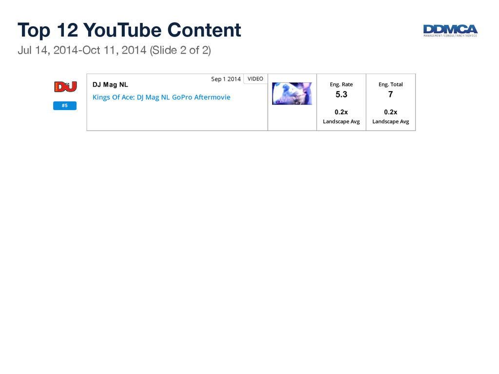 Top 12 YouTube Content  Jul 14, 2014-Oct 11,...