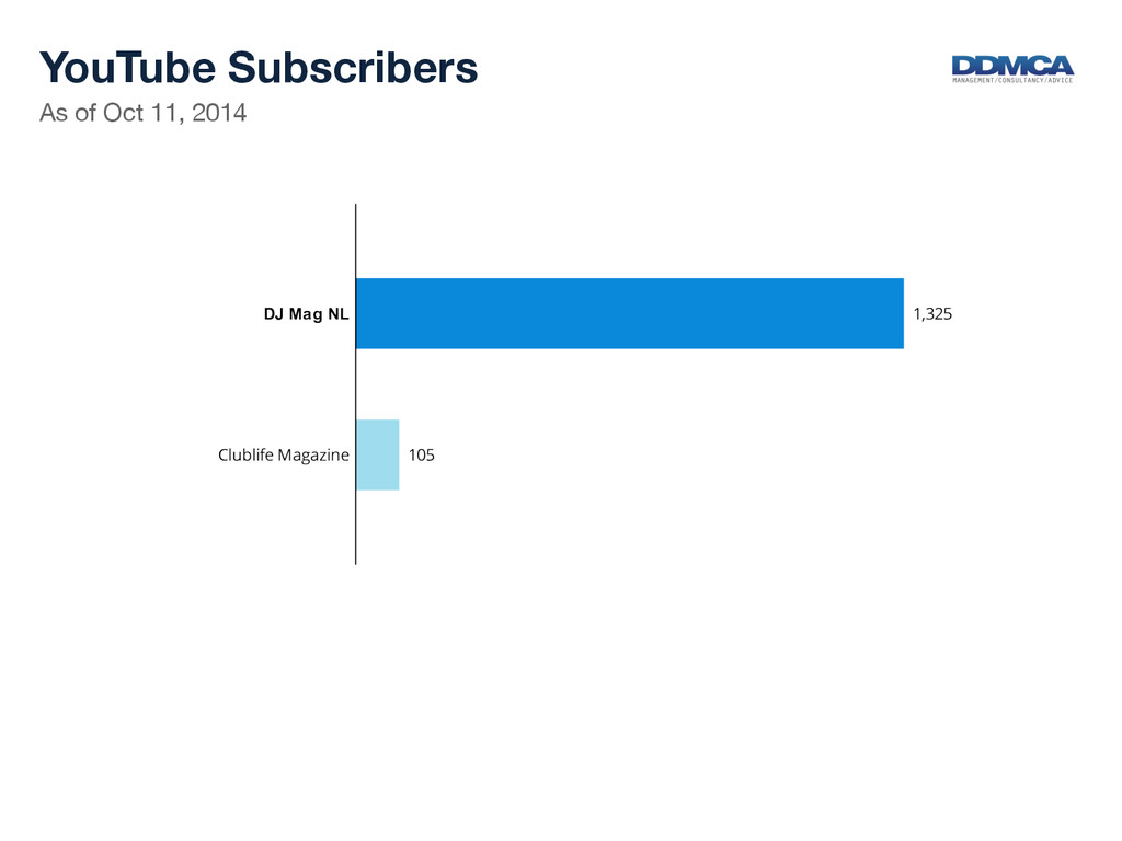 As of Oct 11, 2014  YouTube Subscribers