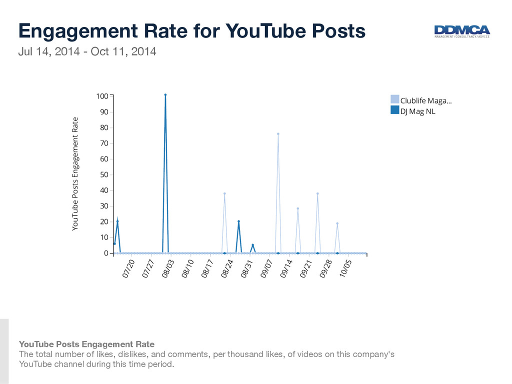 Jul 14, 2014 - Oct 11, 2014  Engagement Rate...