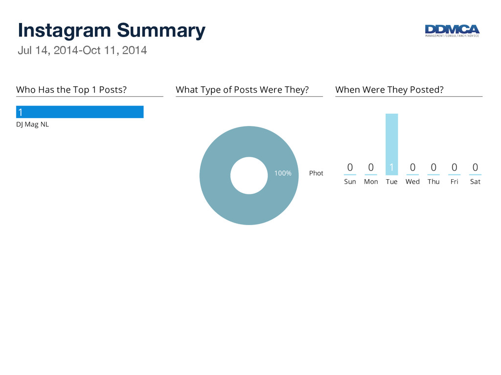 Instagram Summary  Jul 14, 2014-Oct 11, 2014...