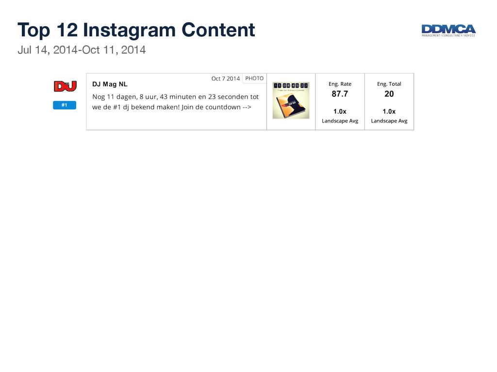 Top 12 Instagram Content  Jul 14, 2014-Oct 1...