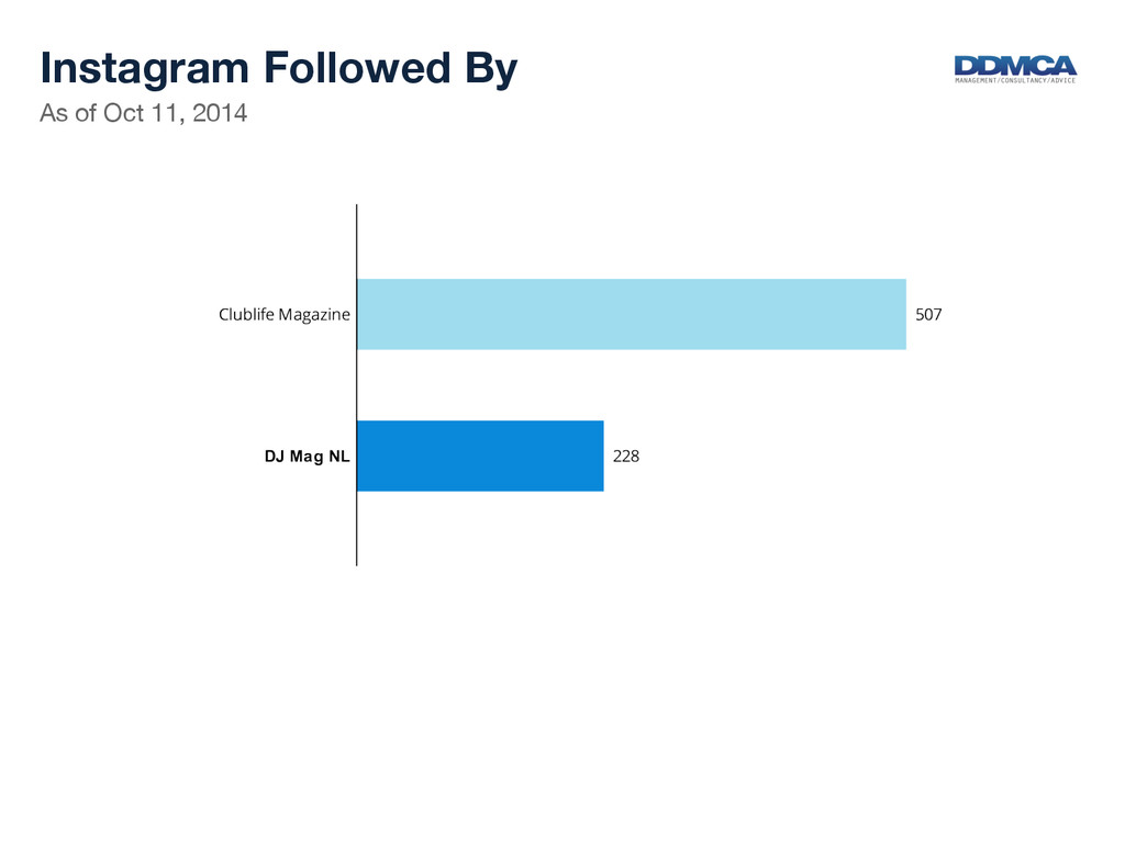 As of Oct 11, 2014  Instagram Followed By