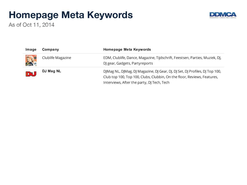 As of Oct 11, 2014  Homepage Meta Keywords...