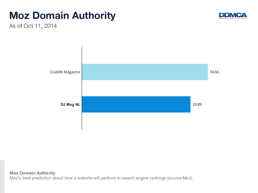 As of Oct 11, 2014  Moz Domain Authority ...