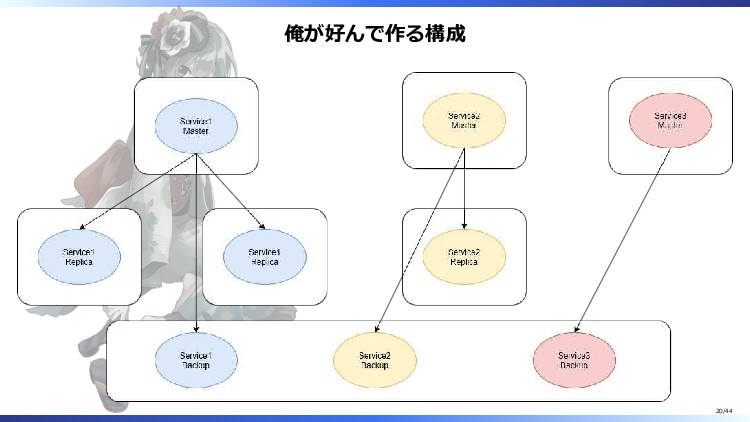 俺が好んで作る構成 20/44