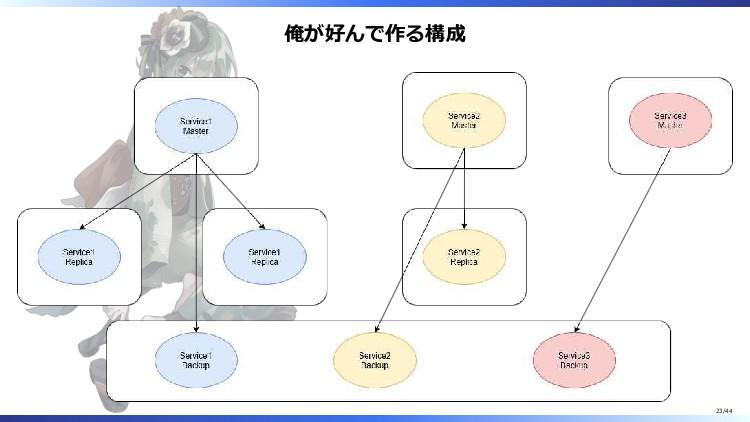 俺が好んで作る構成 23/44