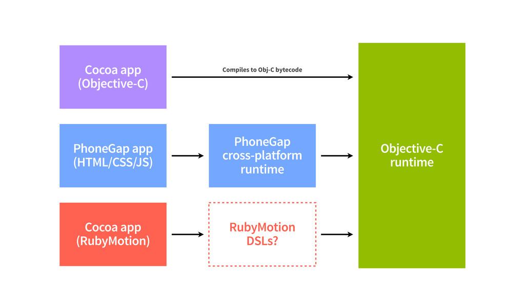 PhoneGap app (HTML/CSS/JS) Objective-C runtime ...