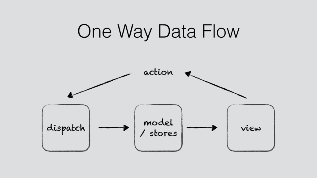 view model / stores dispatch action One Way Dat...